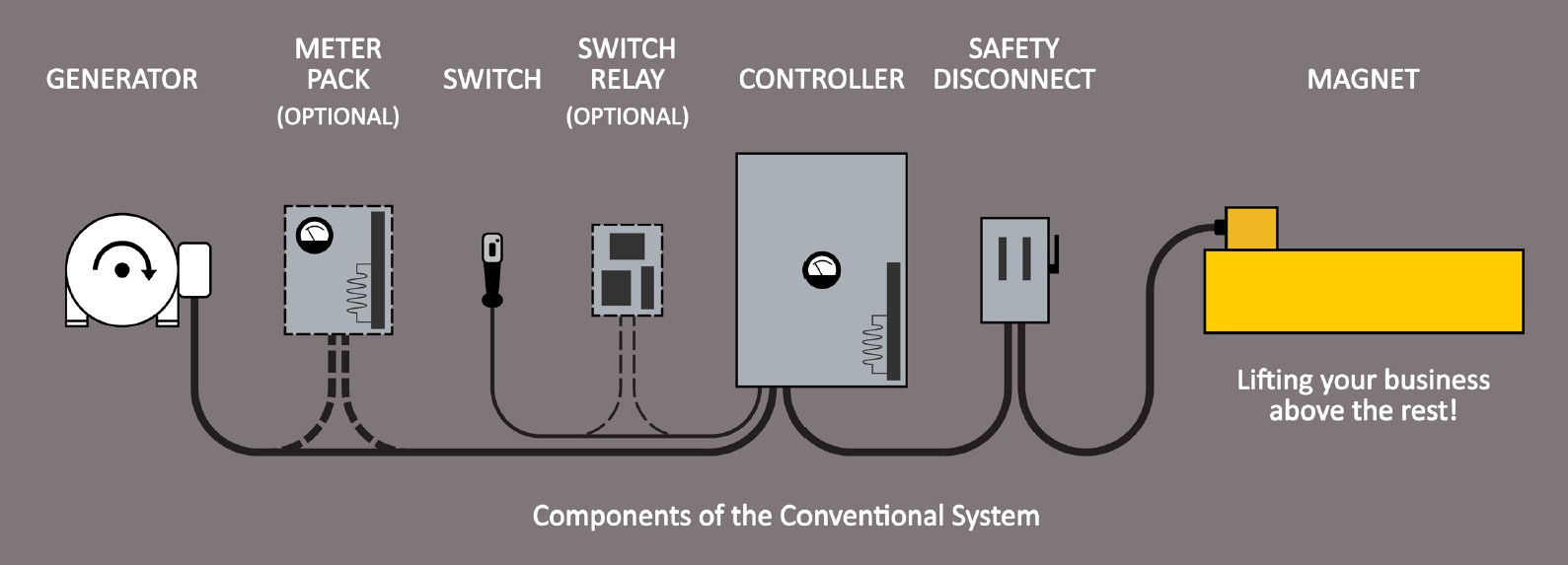 Components of the conventional system